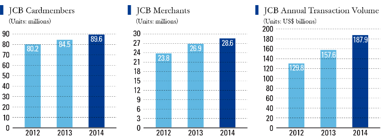 Graph showing the number of JCB cardmembers, merchants and the annual transaction volume for 2012, 2013 and 2014.